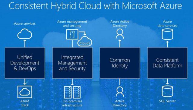 Apa Sih Cloud Computing, Microsoft Azure dan Azure Stack, Itu?