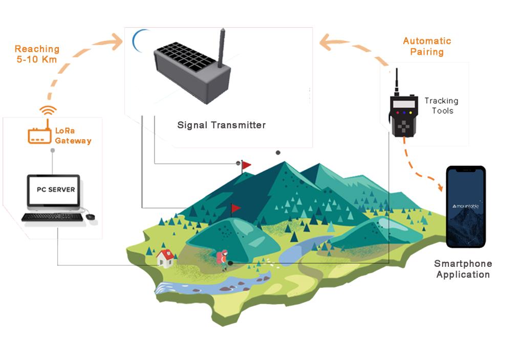 Mountable, Alat Komunikasi Tanpa Sinyal bagi Para Pendaki Gunung